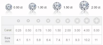 trọng lượng kim cương, hungphatusa