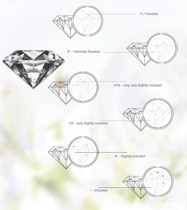 độ tinh khiết kim cương hưng phát usa