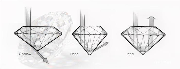 nét cắt kim cương